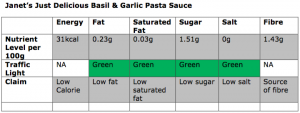 Basil and Garlic Pasta Sauce